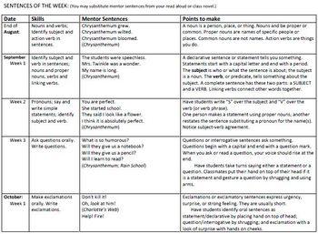 Literature-Based Grammar using Sentences of the Week