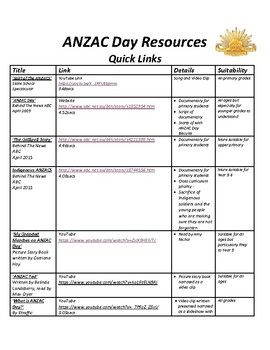 ANZAC Day Resources Quick Links