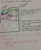 Lithosphere and Astenosphere