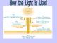 Light: How It Travels