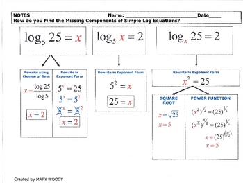 Logarithm Equations-Graphic Organizer-Find Missing Components-Simple