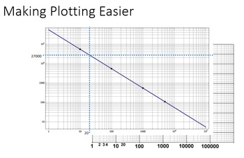 Using Logarithms In Plots