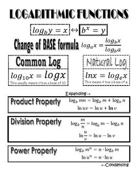 Logarithm Properties Graphic Organizer