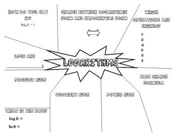 Logarithm Rule Doodle Notes