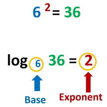 Logarithms:  Cut and Paste Activity, Two Levels