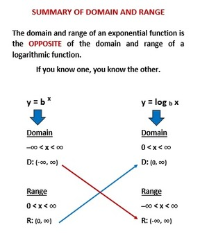 Logarithms Lesson 3:  Graph Logarithms, Inverse Functions, and Transformations