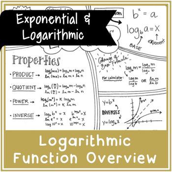 Logarithms Overview | Doodle Notes