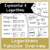 Logarithmic Function Overview | Handwritten Notes + BLANK VERSION