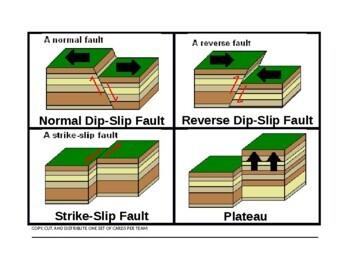 Logic LineUp: Earthquake Faults (Normal, Reverse, Strike-slip) and Plateau