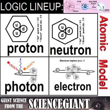 Logic LineUp: Parts of an Atom / Subatomic Particles (Proton, Neutron, Electron)