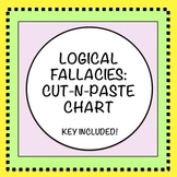 Logical Fallacies: Cut-and-Paste Chart and Examples