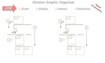 Long Division Graphic Organizer- Division w\out Tears!