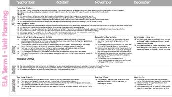 Long Range Plans for Grade 7 ELA - Alberta Curriculum