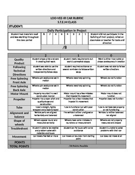 STEM: Loo-Vi-Air Rubric