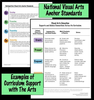 Integrating Art and Language Arts - Looking At Art with Kids
