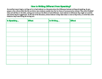 Writing Unit Icebreaker—How Is Writing Different from Speaking?
