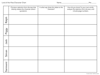 Lord of the Flies Character Chart FREEBIE! {CCSS}