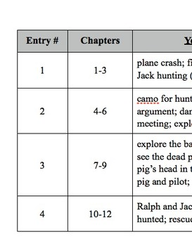 Lord of the Flies Character Journal