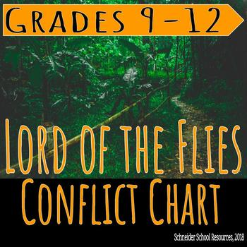 Lord of the Flies: Conflict Chart
