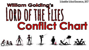 Lord of the Flies Conflict Chart Assignment/ Graphic Organizer