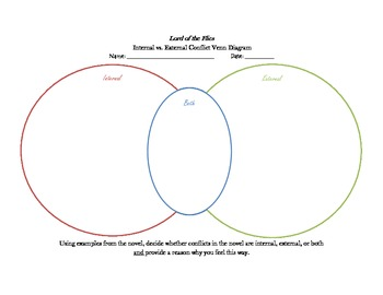 Lord of the Flies Conflict Venn Diagram