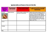 Lord of the Flies Essay Graphic Organizer on Theme