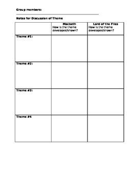 Lord of the Flies and Macbeth Literature Circle Worksheet