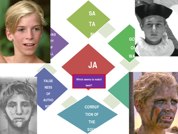 Lord of the Flies character symbols and motifs