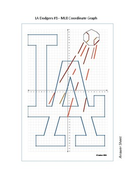 Los Angeles Dodgers - MLB Coordinate Graphs