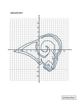 Los Angeles Rams Logo on the Coordinate Plane