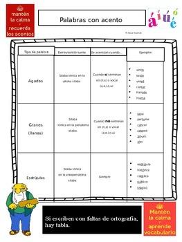 Los acentos | El acento escrito | Reglas | Spanish accents | Simpsons