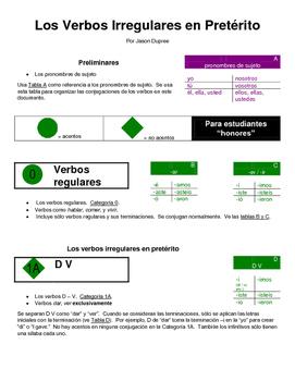 Los verbos pretéritos en español