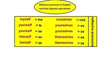 Los verbos reflexivos en español