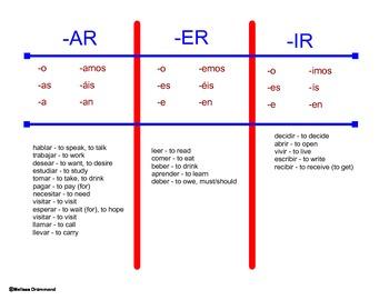 Los verbos regulares:  una introducción