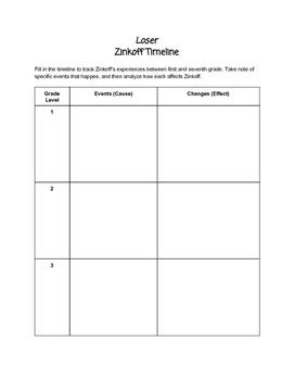 Loser: Zinkoff Timeline