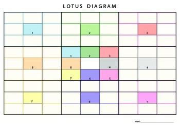 Lotus Diagram
