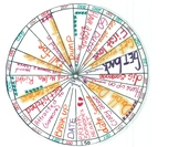 Love and Relationships Idioms Game.     Wheel of English