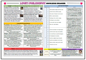 Love's Philosophy - Percy Bysshe Shelley - Poetry Bundle!