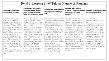 Lucy Calkins - Reading Unit 1: Reading Growth Spurt