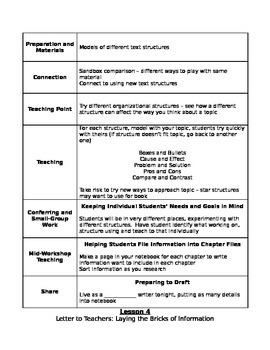 Lucy Calkins Third Grade Unit 2 The Art of Information Writing Notes
