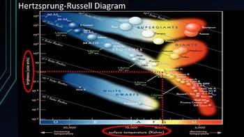 Luminosity & HR Diagrams