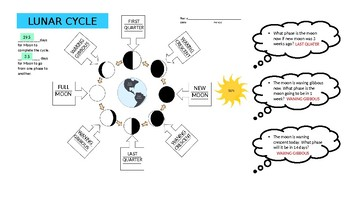 Lunar Cycle Power Point
