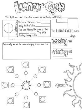 Lunar Cycle Sketch Notes