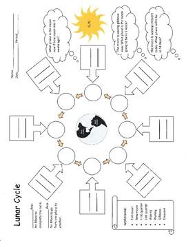 Lunar Cycle Worksheet