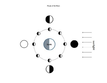 Lunar Phases SUPPLEMENTAL AID