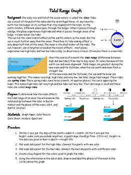 Lunar Phases & Tidal Ranges