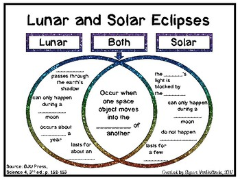 Lunar and solar eclipse venn diagram bju press science 4 tpt lunar and solar eclipse venn diagram bju press science 4 ccuart Image collections