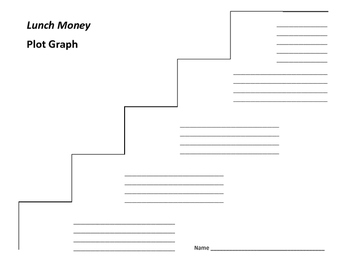 Lunch Money Plot Graph - Andrew Clements