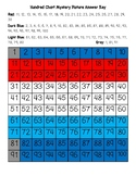 Luxembourg Flag Hundred Chart Mystery Picture with Number Cards