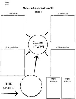 M.A.I.N. Causes of World War I